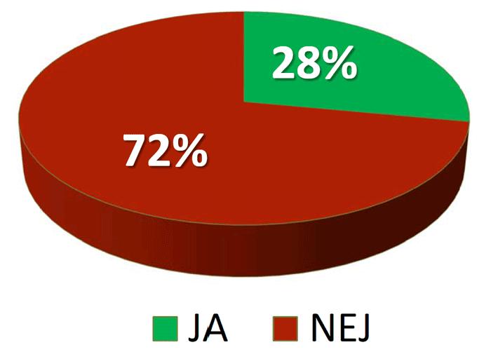 28 procent JA, 72 procent NEJ